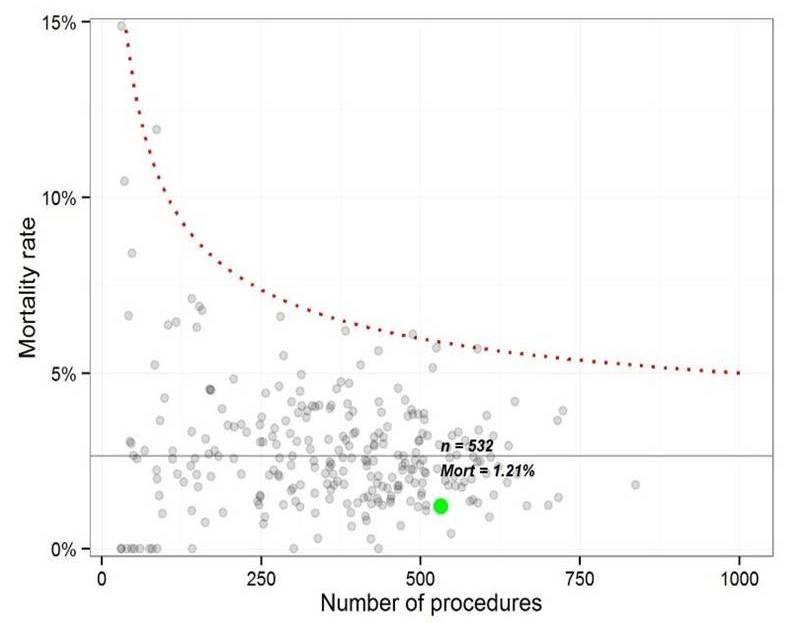 MDH outcome curve